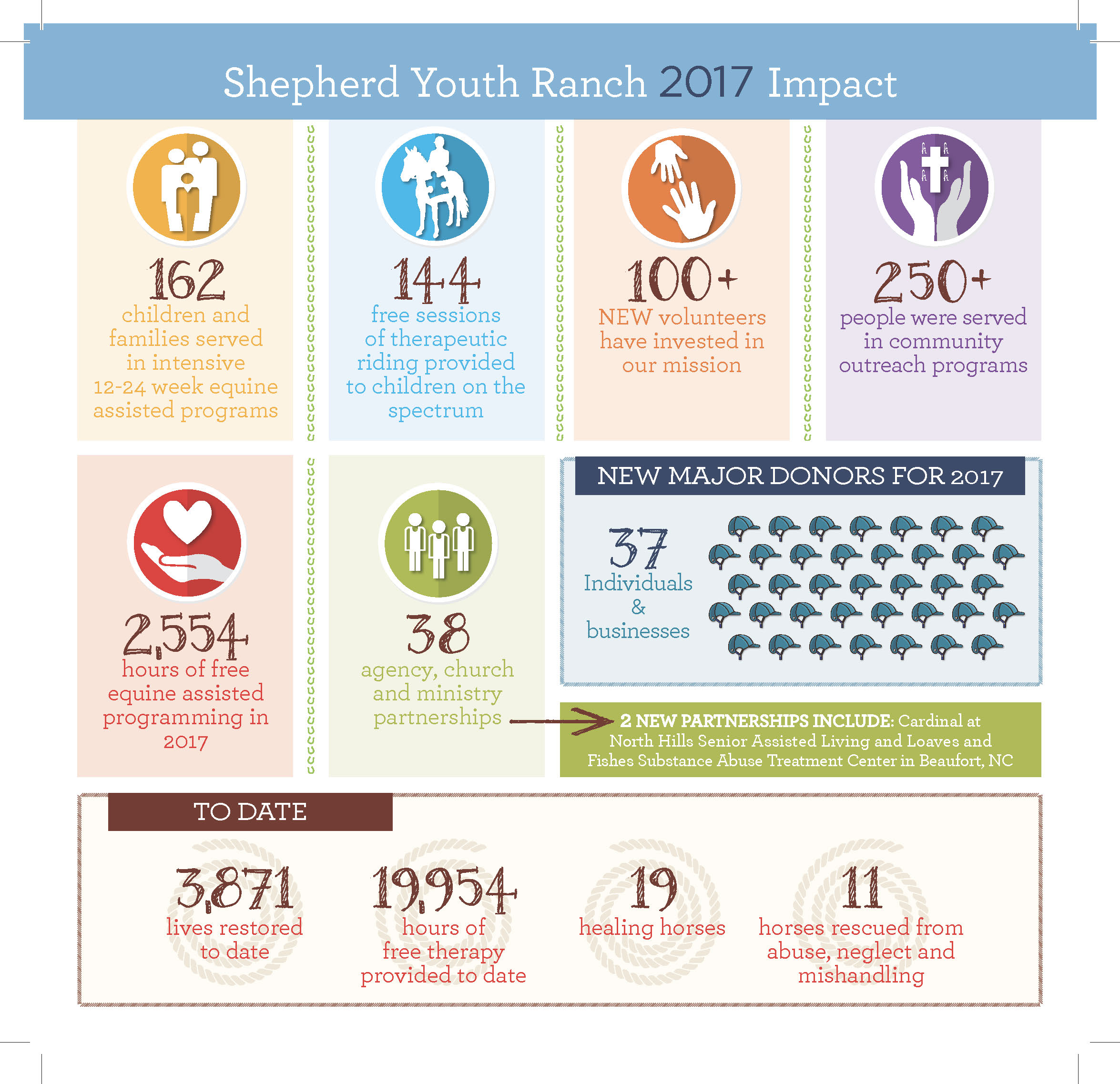 SYR 2017 Impact_Page_2